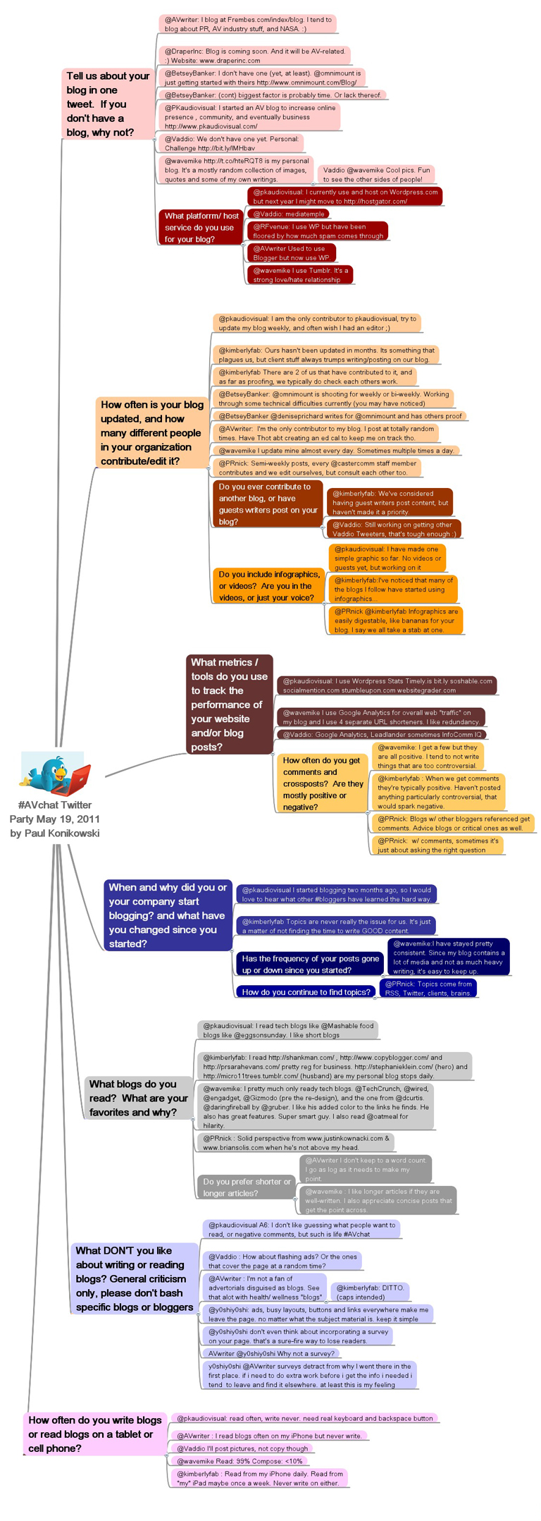 Mindmeister Mind Map of #AVchat Twitter Party about Blogging