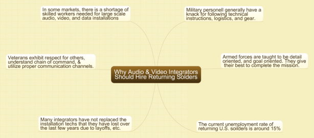 Why AV integrators should hire veterans
