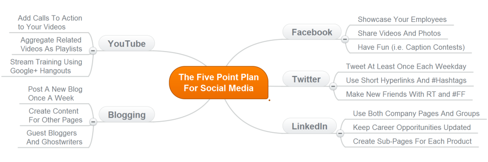 The Five Point Plan For Social Media Marketing