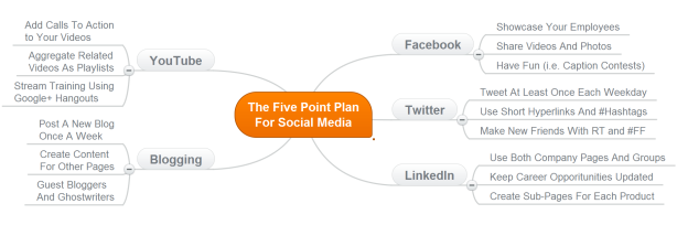 The Five Point Plan For Social Media