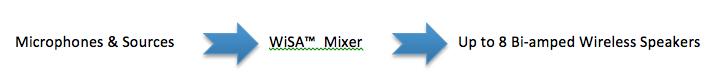 New DJ mixer and Wireless Speakers