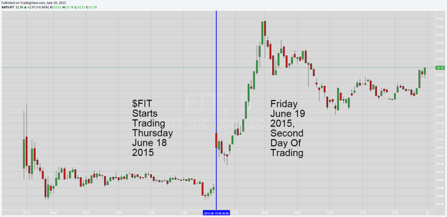 FitBit $FIT Two Day Chart of 5 Minute Candles